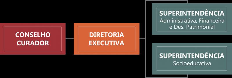 Organograma com Conselho curador, diretoria executiva, superintendências